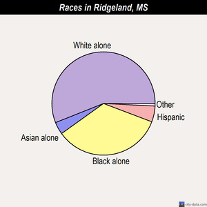 Ridgeland races chart