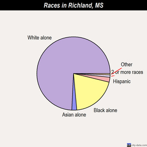 Richland races chart