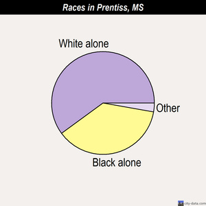 Prentiss races chart