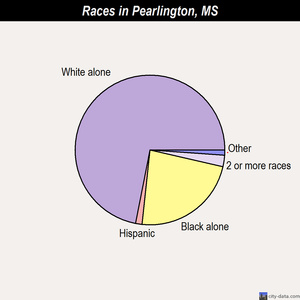 Pearlington races chart