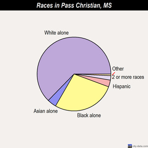 Pass Christian races chart
