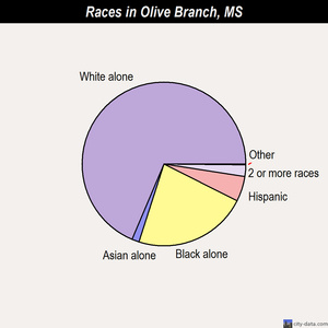 Olive Branch races chart
