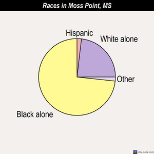 Moss Point races chart