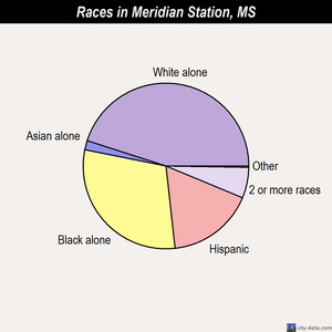 Meridian Station races chart