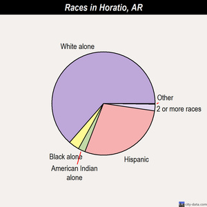 Horatio races chart