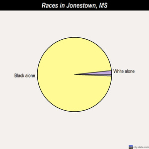 Jonestown races chart