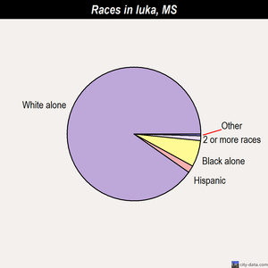 Iuka races chart