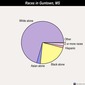 Guntown races chart