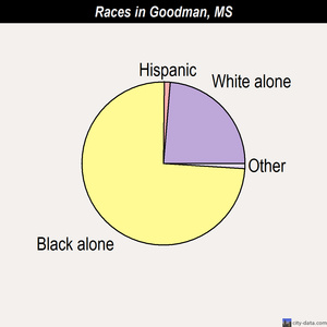 Goodman races chart