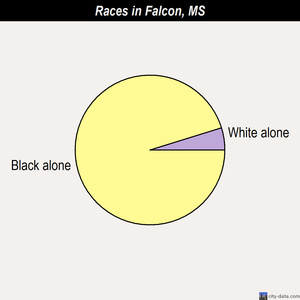 Falcon races chart
