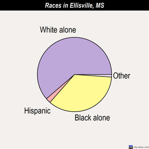 Ellisville races chart