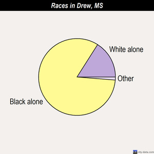 Drew races chart