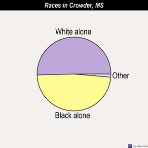 Crowder races chart