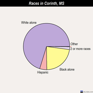 Corinth races chart