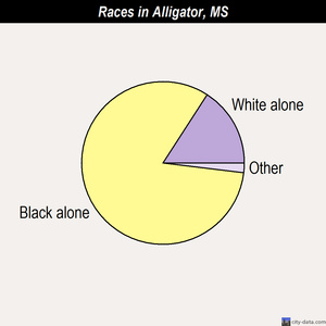 Alligator races chart