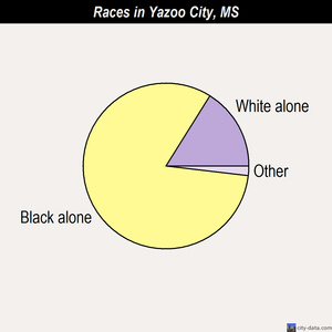 Yazoo City races chart