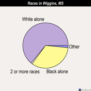 Wiggins races chart