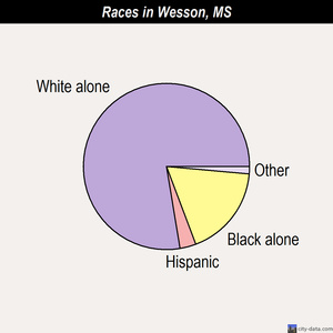 Wesson races chart