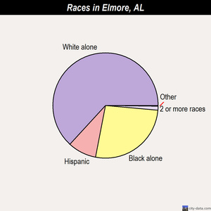 Elmore races chart