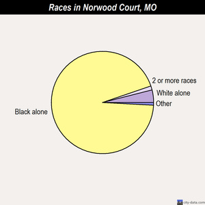Norwood Court races chart
