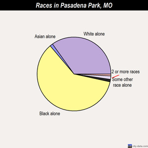 Pasadena Park races chart