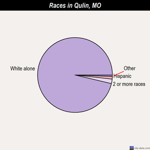 Qulin races chart