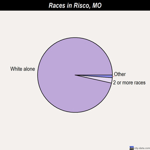 Risco races chart