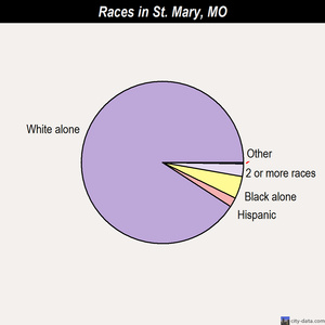St. Mary races chart