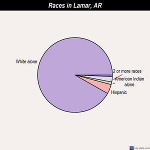 Lamar races chart