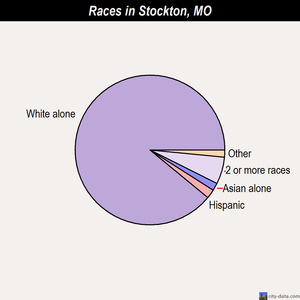 Stockton races chart