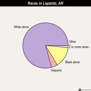 Lepanto races chart