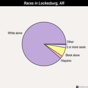 Lockesburg races chart