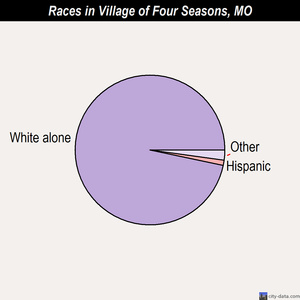 Village of Four Seasons races chart