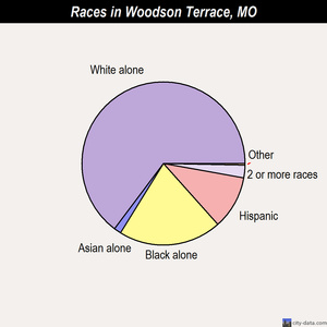 Woodson Terrace races chart