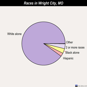 Wright City races chart