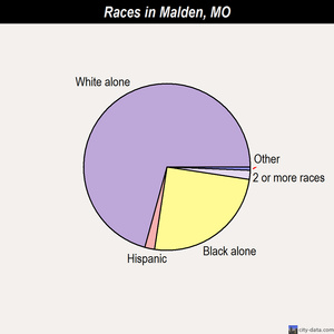 Malden races chart