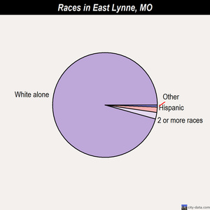 East Lynne races chart