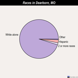 Dearborn races chart