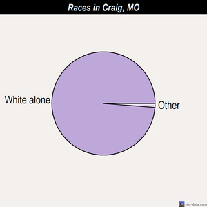 Craig races chart