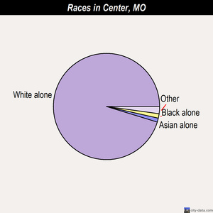 Center races chart