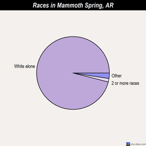 Mammoth Spring races chart