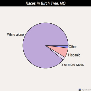 Birch Tree races chart