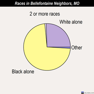 Bellefontaine Neighbors races chart