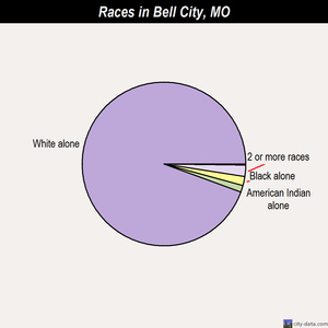 Bell City races chart