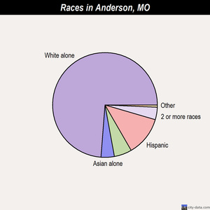 Anderson races chart