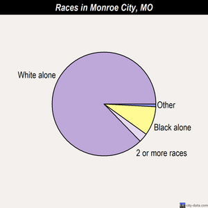 Monroe City races chart