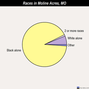 Moline Acres races chart