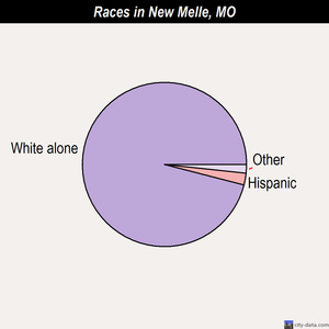 New Melle races chart