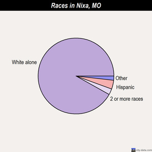 Nixa races chart