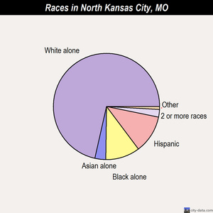 North Kansas City races chart